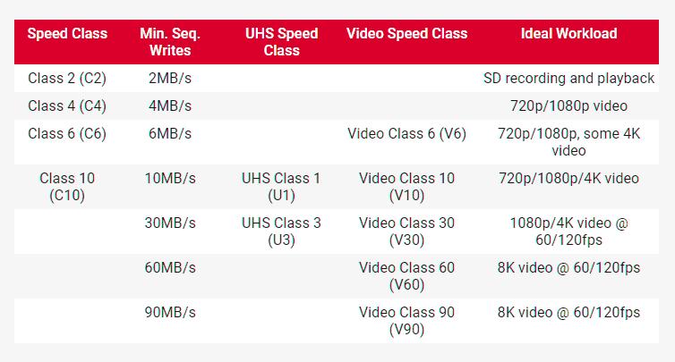 Choose the Best microSD card