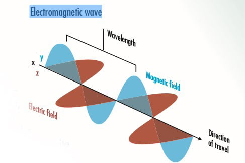 How Computers Work - Electromagnetic wave 1